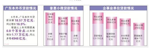 1~5月广东社会融资规模增量2.29万亿元