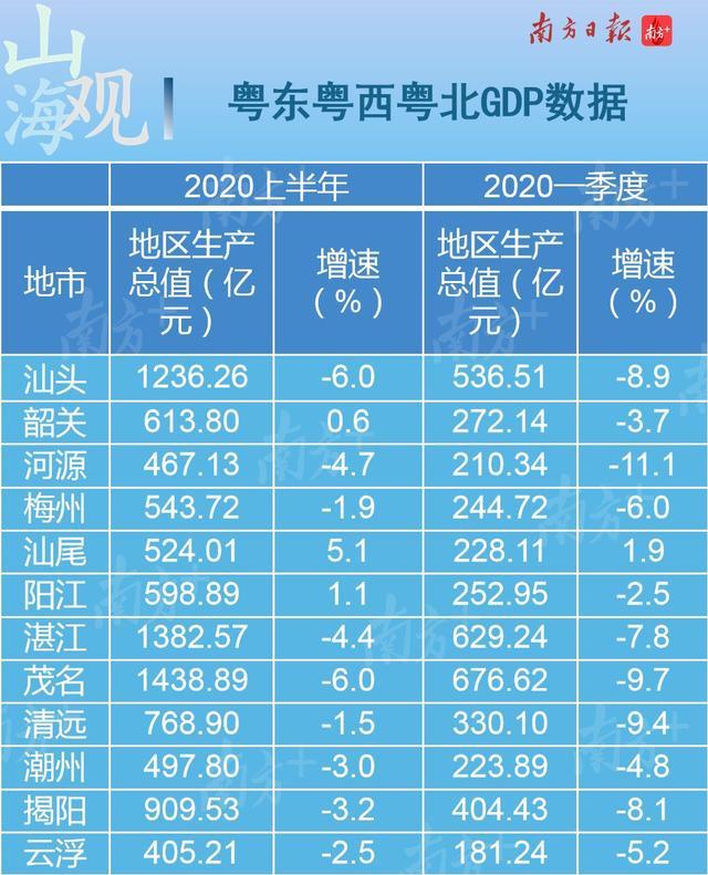 广东上半年经济基本上呈现先降后升的势头,经济运行正在稳步复苏