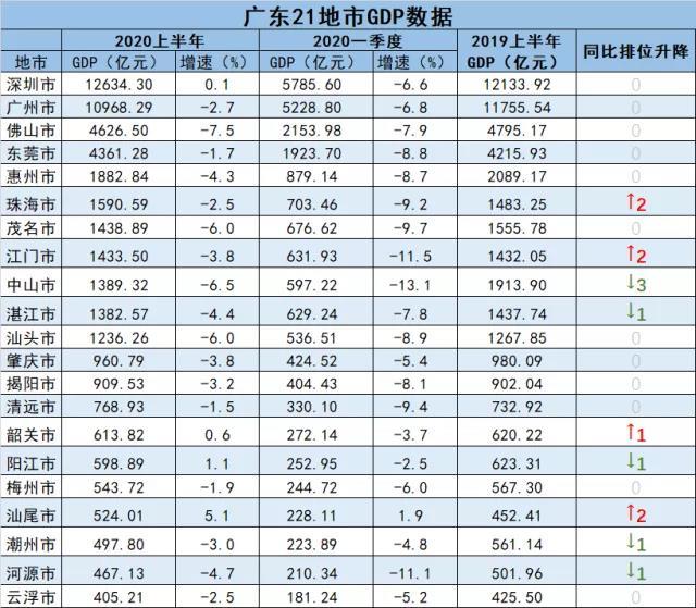 广东上半年GDP全揭晓:7市增速高于全省 汕尾、阳江、韶关、深圳实现正增长